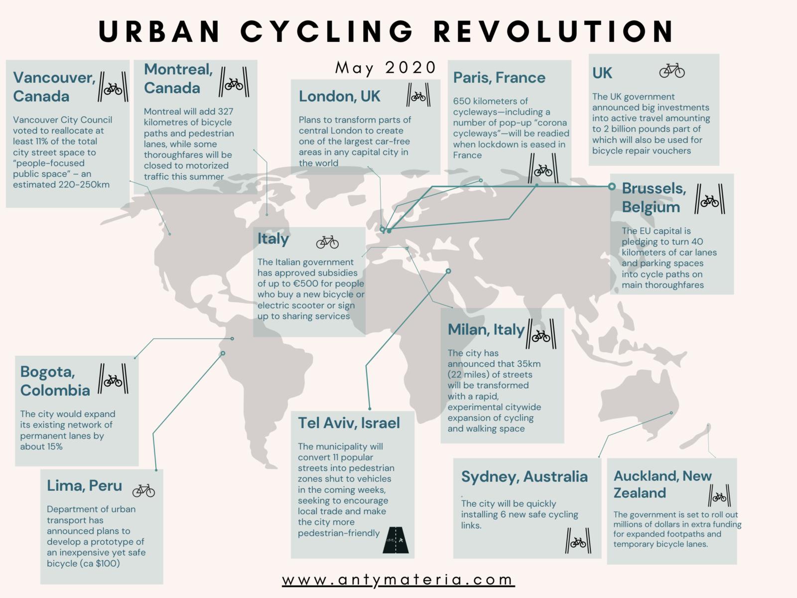 Urban Cycling Revolution 2020
